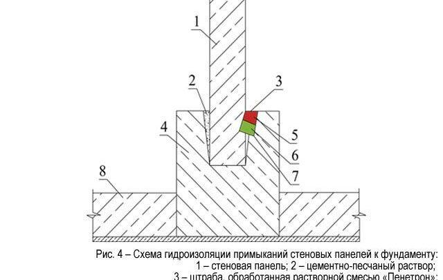 Гидроизоляция резервуаров воды из сборного железобетона в системе хозяйственно-питьевого водоснабжения