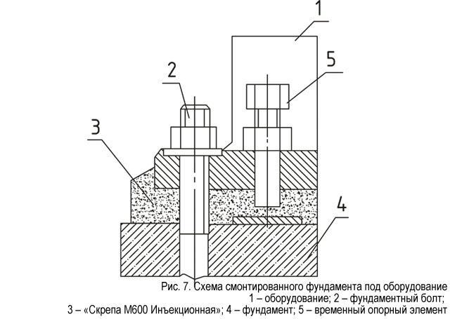 Высокоточный монтаж оборудования или металлических конструкций с применением растворной смеси «Скрепа М600 Инъекционная»